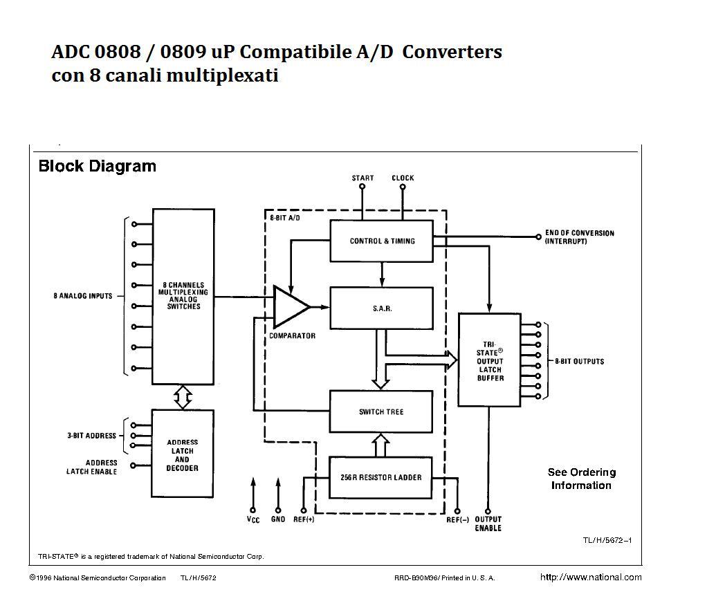 ADC 0808 Diagramma a blocchi