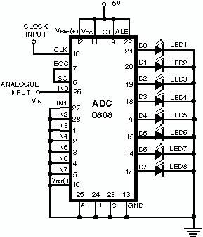 ADC-0808