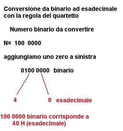 Conversione binario-esadecimale
