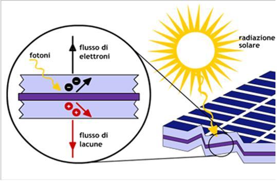 Effetto fotovoltaico luce