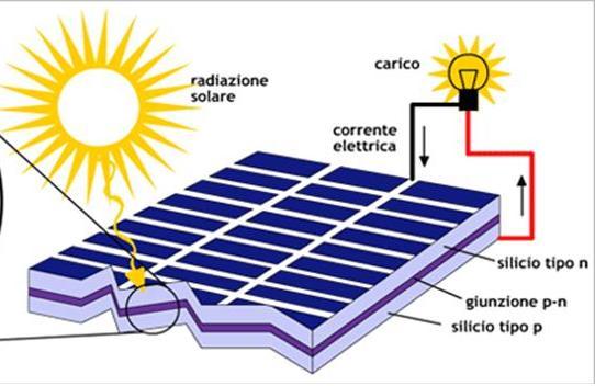 effetto fotovoltaico npn