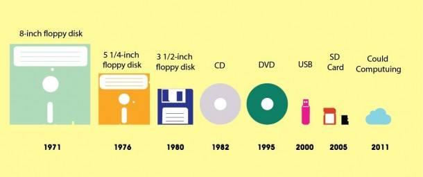 Evoluzione delle memorie