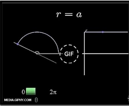 grafico r=a