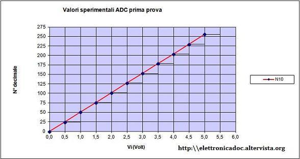 Grafico ADC 0808