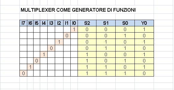 MULTIPLEXER GENERATORE DI FUNZIONI
