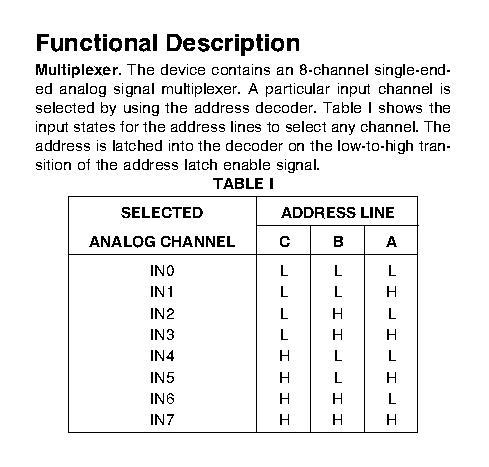 Multiplexer ADC 0808