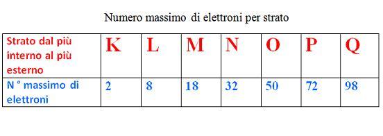 Numero elettroni