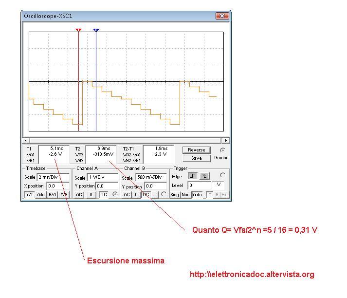 Oscilloscopio DAC con contatore 7490