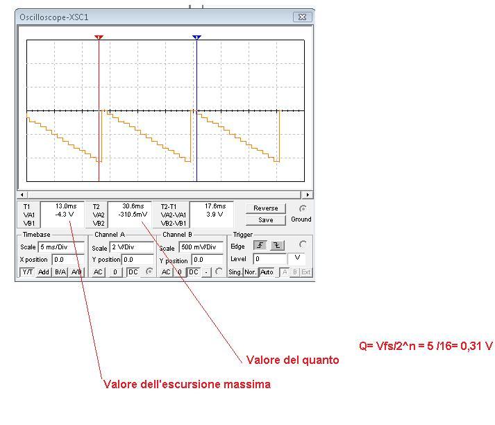 Oscilloscopio del DAC a resistenze pesate