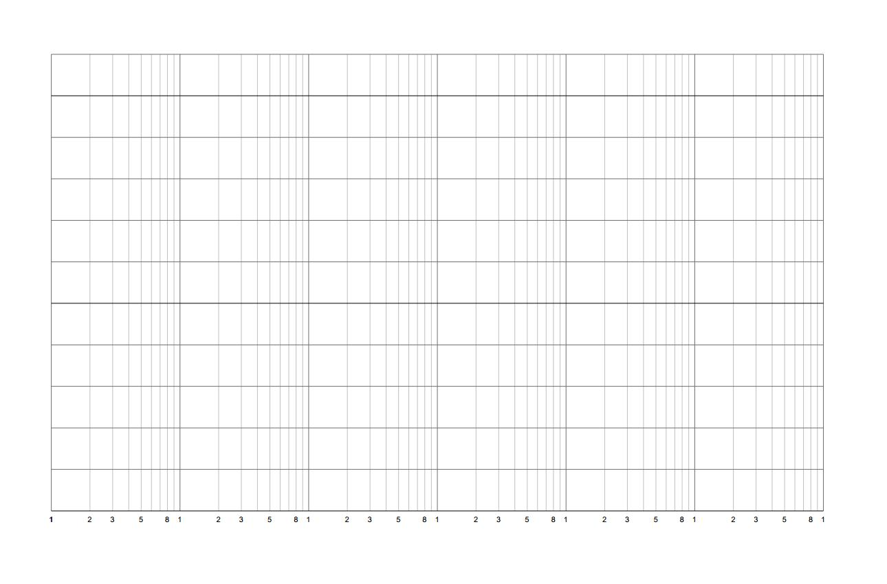 scala semilogaritmica