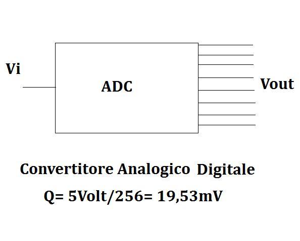 Schema funzionale ADC