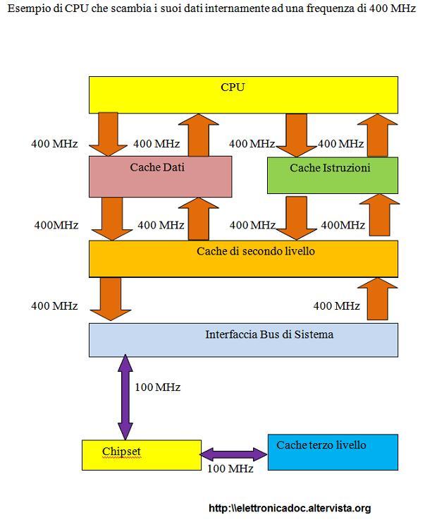 Schema interno CPU