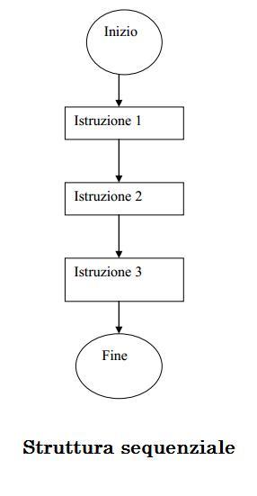 struttura sequrnzialq
