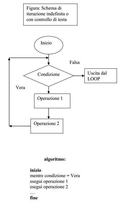 struttura while ESCAPE='HTML'