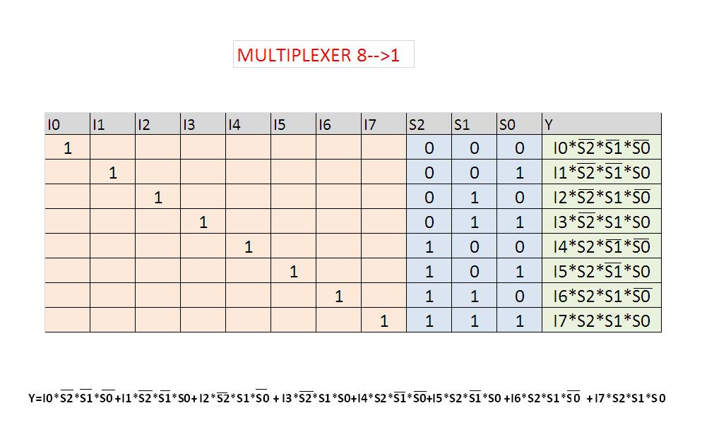 Tabella della verità del multiplexer 8 a 1
