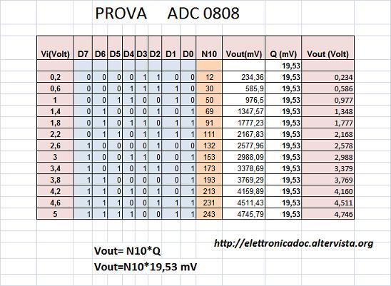 tabella ADC 0808